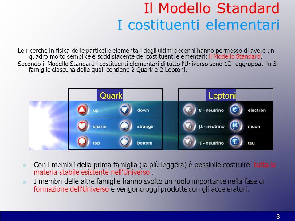 8 Il Modello Standard I costituenti elementari Le ricerche in fisica delle particelle elementari degli ultimi decenni hanno permesso di avere un quadr