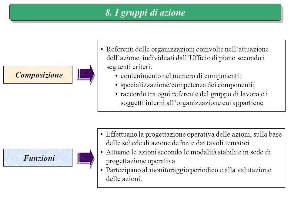 8. I gruppi di azione Composizione Funzioni Referenti delle organizzazioni coinvolte nellattuazione dellazione, individuati dallUfficio di piano secon