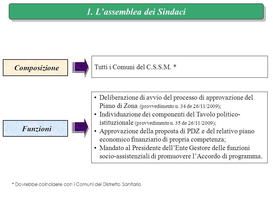 1. Lassemblea dei Sindaci Composizione Funzioni Tutti i Comuni del C.S.S.M.