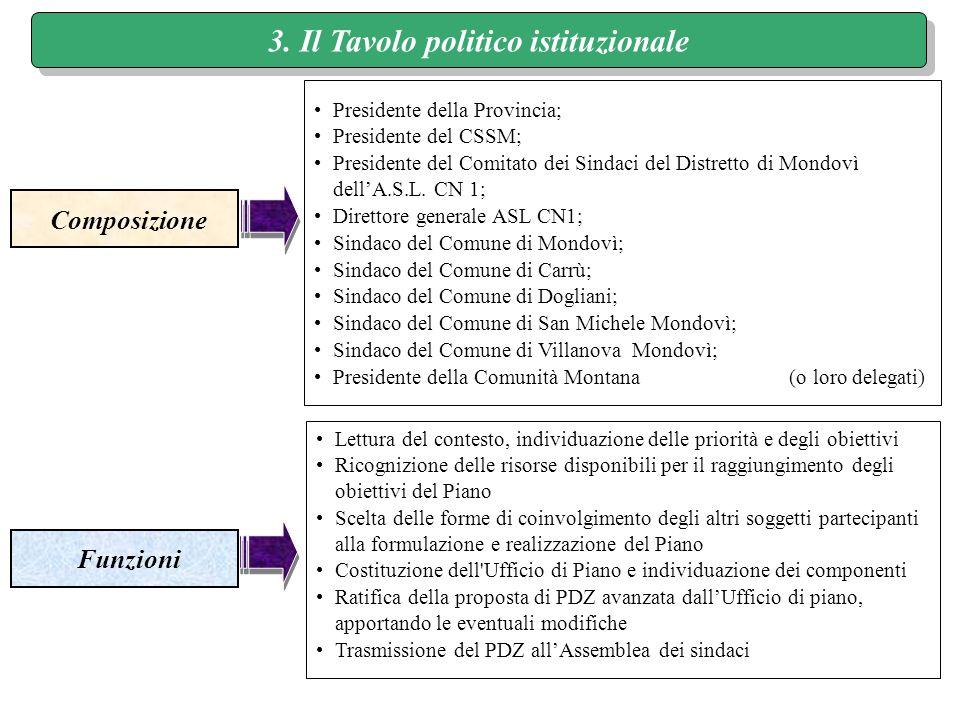 3. Il Tavolo politico istituzionale Composizione Funzioni Lettura del contesto, individuazione delle priorità e degli obiettivi Ricognizione delle ris