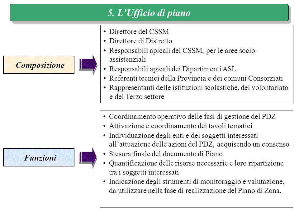 5. LUfficio di piano Composizione Funzioni Direttore del CSSM Direttore di Distretto Responsabili apicali del CSSM, per le aree socio- assistenziali R