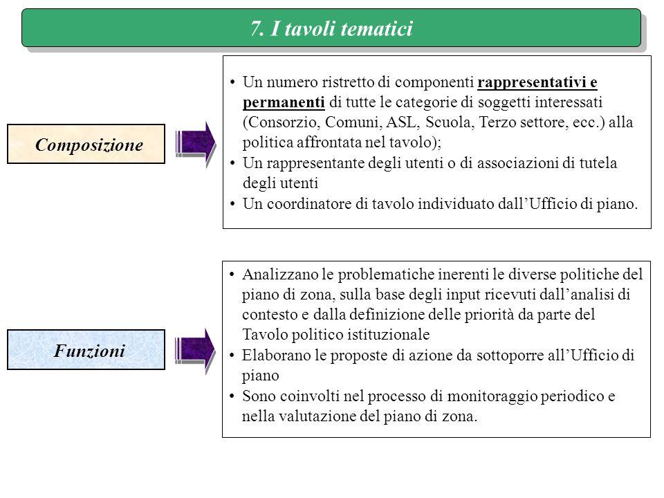 7. I tavoli tematici Composizione Funzioni Un numero ristretto di componenti rappresentativi e permanenti di tutte le categorie di soggetti interessat