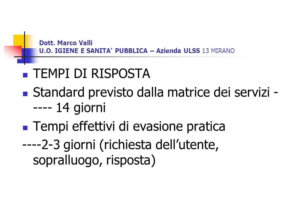 Dott. Marco Valli U.O. IGIENE E SANITA PUBBLICA – Azienda ULSS 13 MIRANO TEMPI DI RISPOSTA Standard previsto dalla matrice dei servizi - ---- 14 giorn
