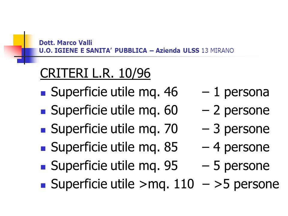 Dott. Marco Valli U.O. IGIENE E SANITA PUBBLICA – Azienda ULSS 13 MIRANO CRITERI L.R. 10/96 Superficie utile mq. 46 – 1 persona Superficie utile mq. 6