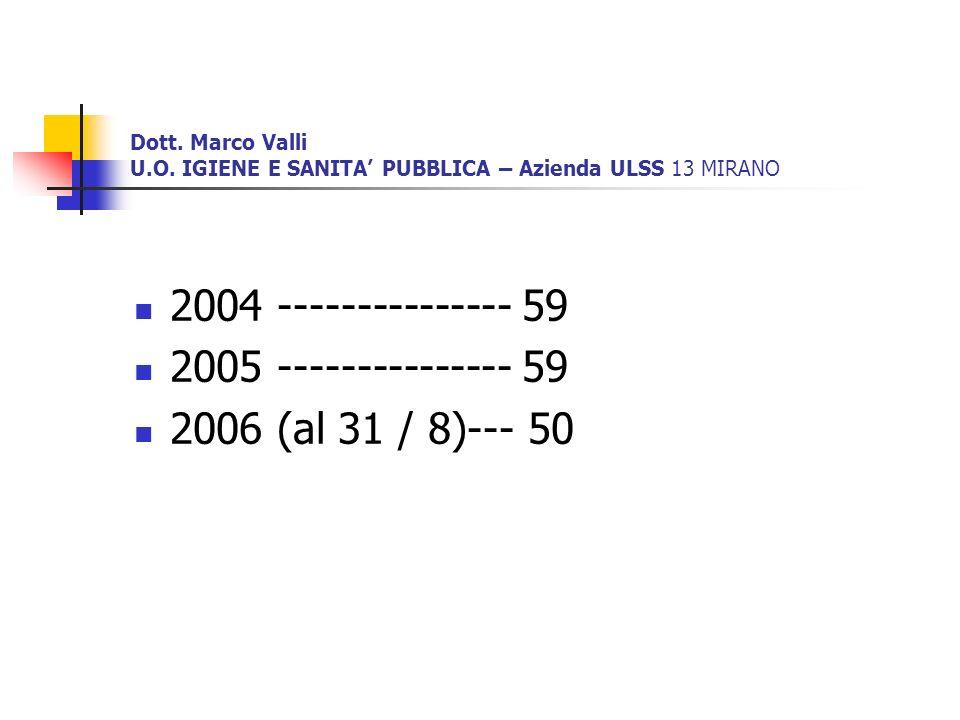 Dott. Marco Valli U.O. IGIENE E SANITA PUBBLICA – Azienda ULSS 13 MIRANO 2004 --------------- 59 2005 --------------- 59 2006 (al 31 / 8)--- 50