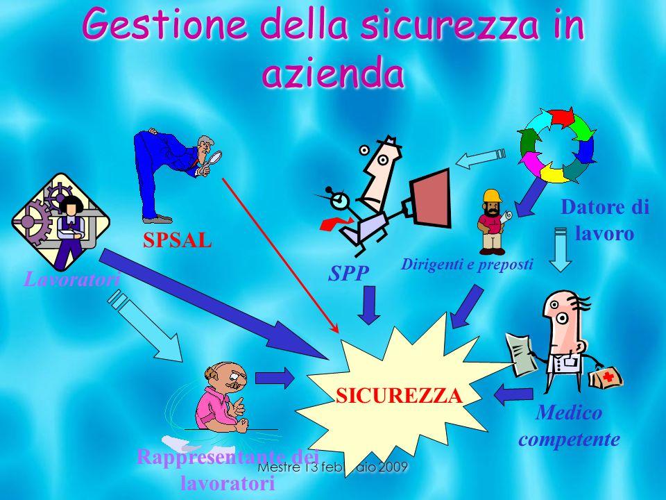 Mestre 13 febbraio 2009 Gestione della sicurezza in azienda Medico competente SPP SICUREZZA SPSAL Dirigenti e preposti Lavoratori Rappresentante dei l