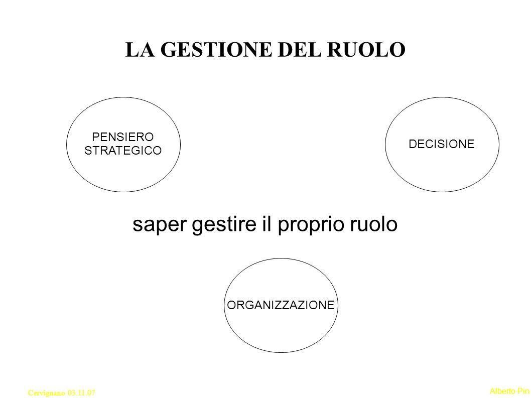 Alberto Pin Cervignano 03.11.07 saper gestire il proprio ruolo LA GESTIONE DEL RUOLO PENSIERO STRATEGICO DECISIONE ORGANIZZAZIONE