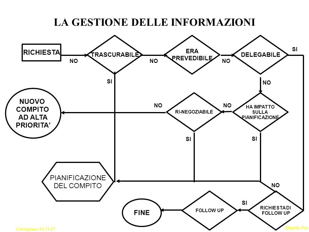 Alberto Pin Cervignano 03.11.07 LA GESTIONE DELLE INFORMAZIONI RICHIESTA TRASCURABILE ERA PREVEDIBILE DELEGABILE HA IMPATTO SULLA PIANIFICAZIONE RI-NEGOZIABILE NO PIANIFICAZIONE DEL COMPITO SI RICHIESTA DI FOLLOW UP NO FOLLOW UP SI FINE NO NUOVO COMPITO AD ALTA PRIORITA