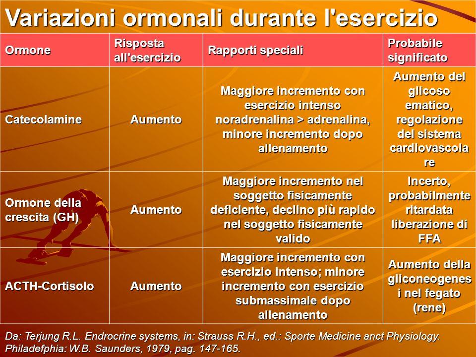 Variazioni ormonali durante l'esercizio Ormone Risposta all'esercizio Rapporti speciali Probabile significato CatecolamineAumento Maggiore incremento