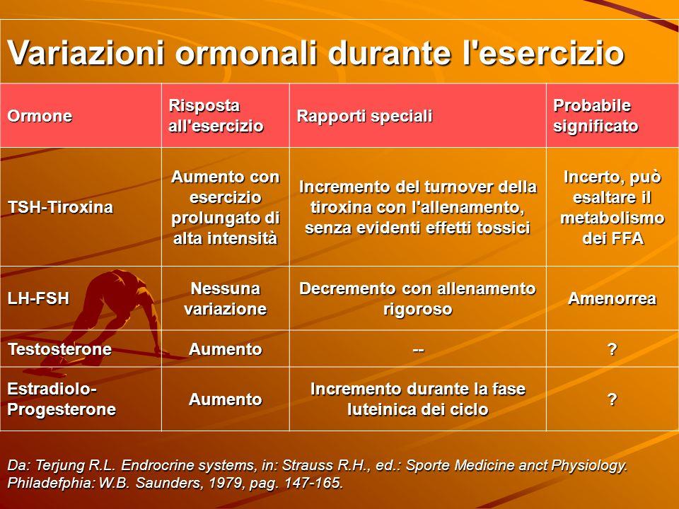Variazioni ormonali durante l'esercizio Ormone Risposta all'esercizio Rapporti speciali Probabile significato TSH-Tiroxina Aumento con esercizio prolu