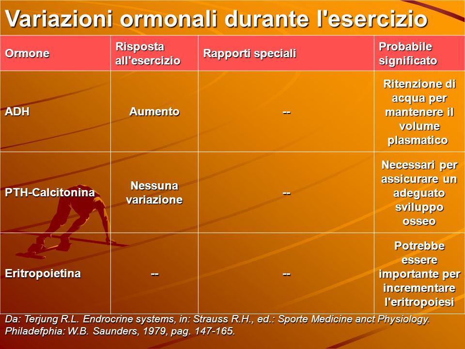 Variazioni ormonali durante l'esercizio Ormone Risposta all'esercizio Rapporti speciali Probabile significato ADHAumento-- Ritenzione di acqua per man