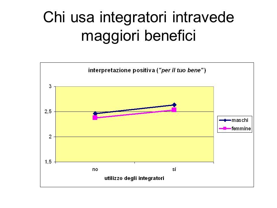 Chi usa integratori intravede maggiori benefici