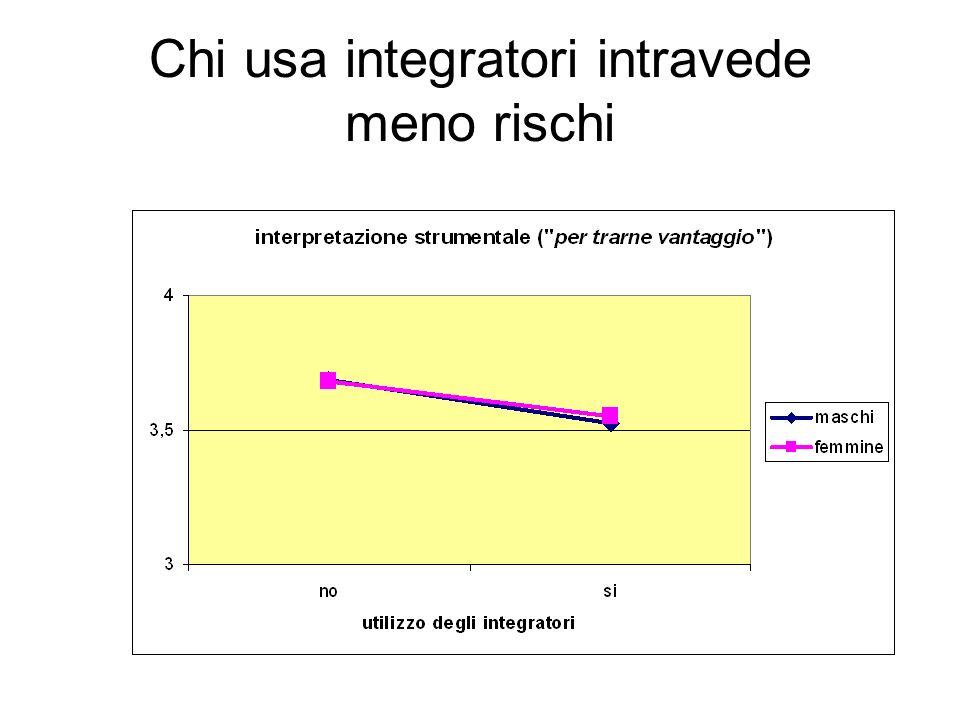 Chi usa integratori intravede meno rischi