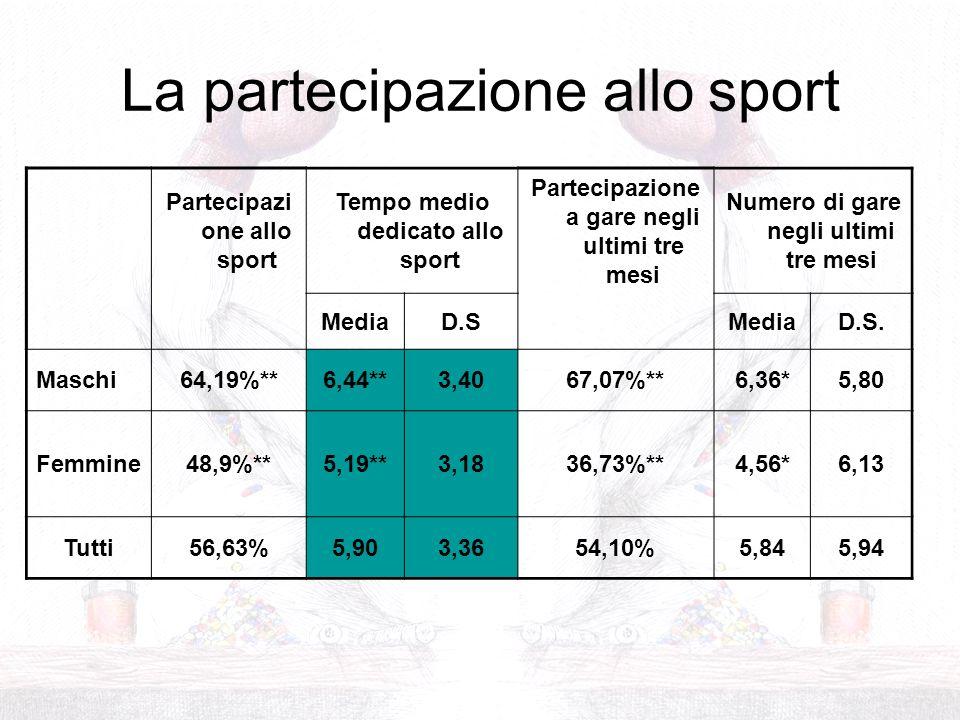 La partecipazione allo sport Partecipazi one allo sport Tempo medio dedicato allo sport Partecipazione a gare negli ultimi tre mesi Numero di gare neg