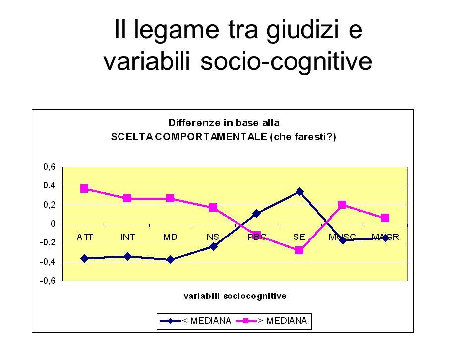 Il legame tra giudizi e variabili socio-cognitive