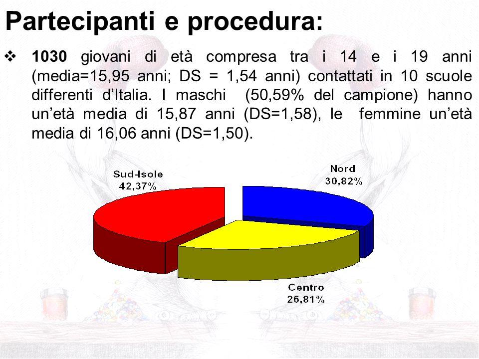 1030 giovani di età compresa tra i 14 e i 19 anni (media=15,95 anni; DS = 1,54 anni) contattati in 10 scuole differenti dItalia. I maschi (50,59% del