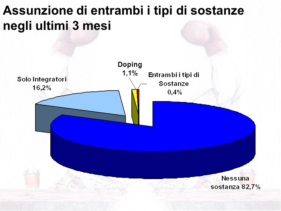 Assunzione di entrambi i tipi di sostanze negli ultimi 3 mesi Doping 1,1%