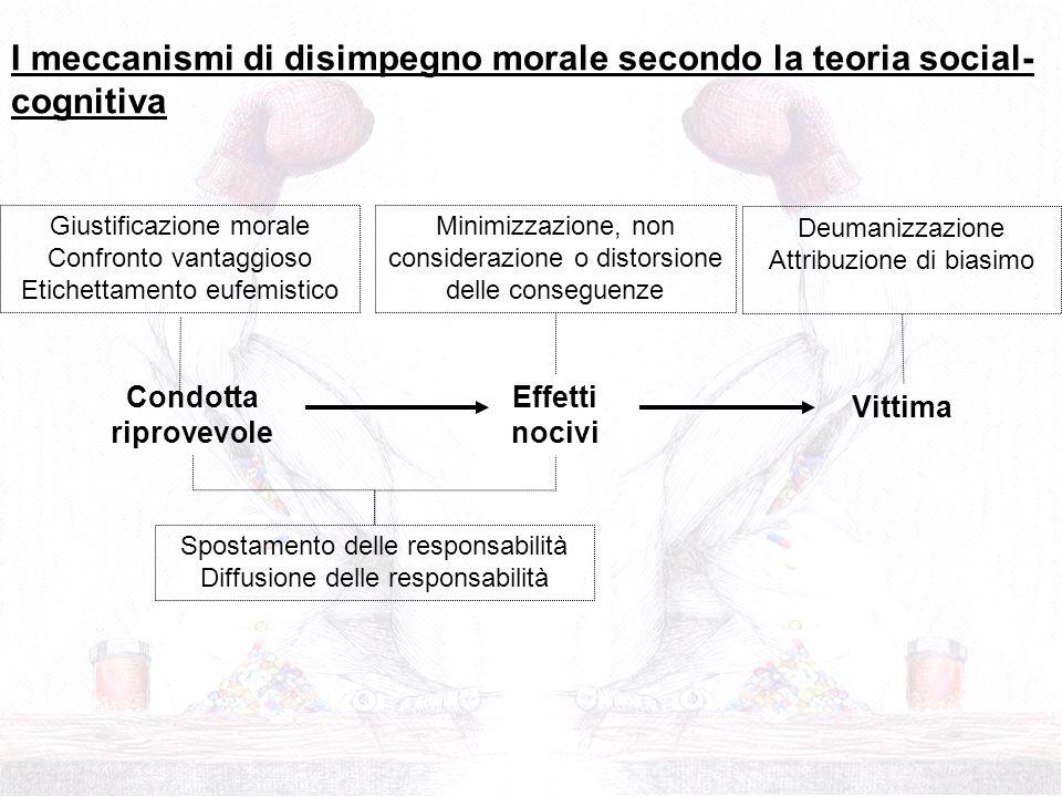 Deumanizzazione Attribuzione di biasimo Minimizzazione, non considerazione o distorsione delle conseguenze Spostamento delle responsabilità Diffusione