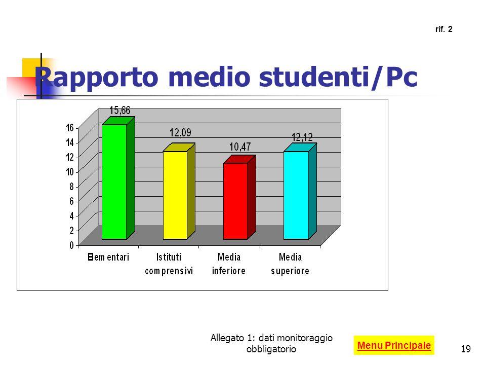 Allegato 1: dati monitoraggio obbligatorio19 Rapporto medio studenti/Pc Menu Principale rif. 2
