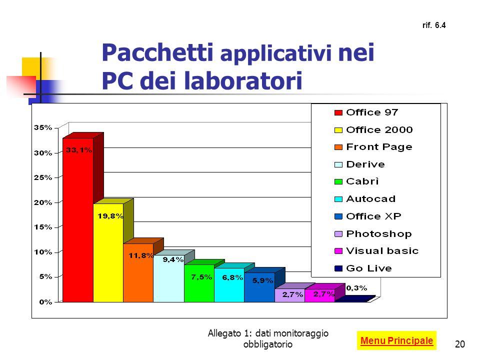 Allegato 1: dati monitoraggio obbligatorio20 Pacchetti applicativi nei PC dei laboratori Menu Principale rif. 6.4