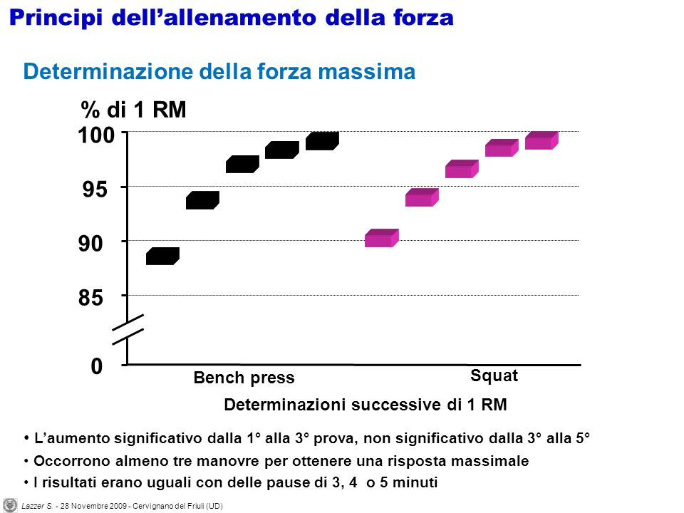 0 85 90 100 Bench press % di 1 RM Determinazioni successive di 1 RM 95 Squat Laumento significativo dalla 1° alla 3° prova, non significativo dalla 3°