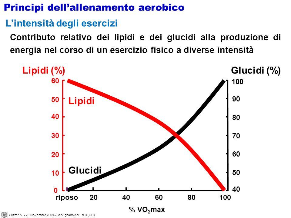 20406080100riposo 0 20 30 60 % VO 2 max Lipidi (%) 50 40 10 40 60 70 100 90 80 50 Glucidi (%) Glucidi Lipidi Contributo relativo dei lipidi e dei gluc