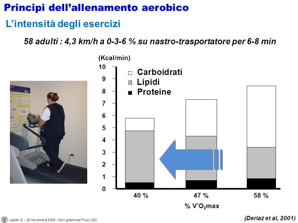 58 adulti : 4,3 km/h a 0-3-6 % su nastro-trasportatore per 6-8 min (Deriaz et al, 2001) 2 6 10 0 40 %47 %58 % % VO 2 max Carboidrati Lipidi Proteine (