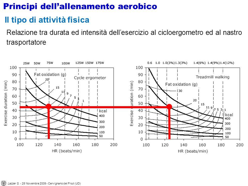 kcal Fat oxidation (g) kcal Fat oxidation (g) Relazione tra durata ed intensità dellesercizio al cicloergometro ed al nastro trasportatore Il tipo di