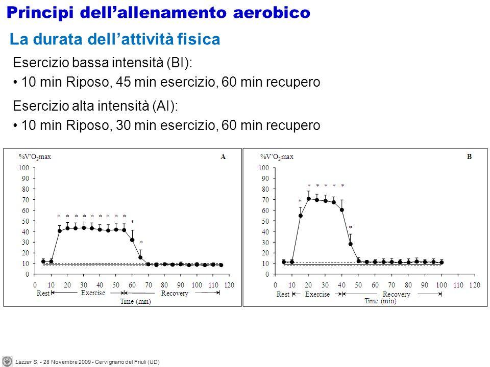 Esercizio bassa intensità (BI): 10 min Riposo, 45 min esercizio, 60 min recupero Esercizio alta intensità (AI): 10 min Riposo, 30 min esercizio, 60 mi