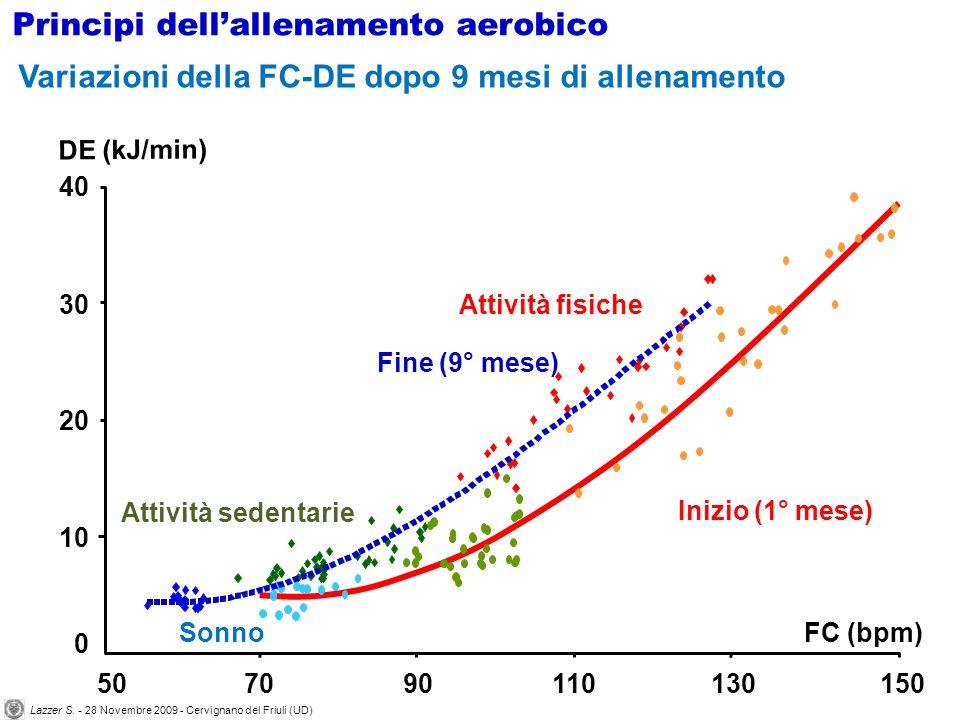 0 10 20 30 40 507090110130150 FC (bpm) DE (kJ/min) Inizio (1° mese) Sonno Attività sedentarie Attività fisiche Fine (9° mese) Variazioni della FC-DE d