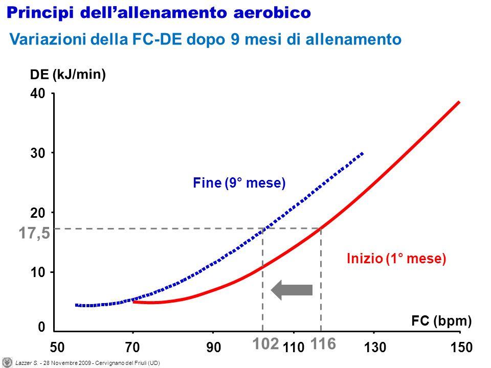 0 10 20 30 40 507090110130150 FC (bpm) DE (kJ/min) Inizio (1° mese) Fine (9° mese) Variazioni della FC-DE dopo 9 mesi di allenamento Principi dellalle