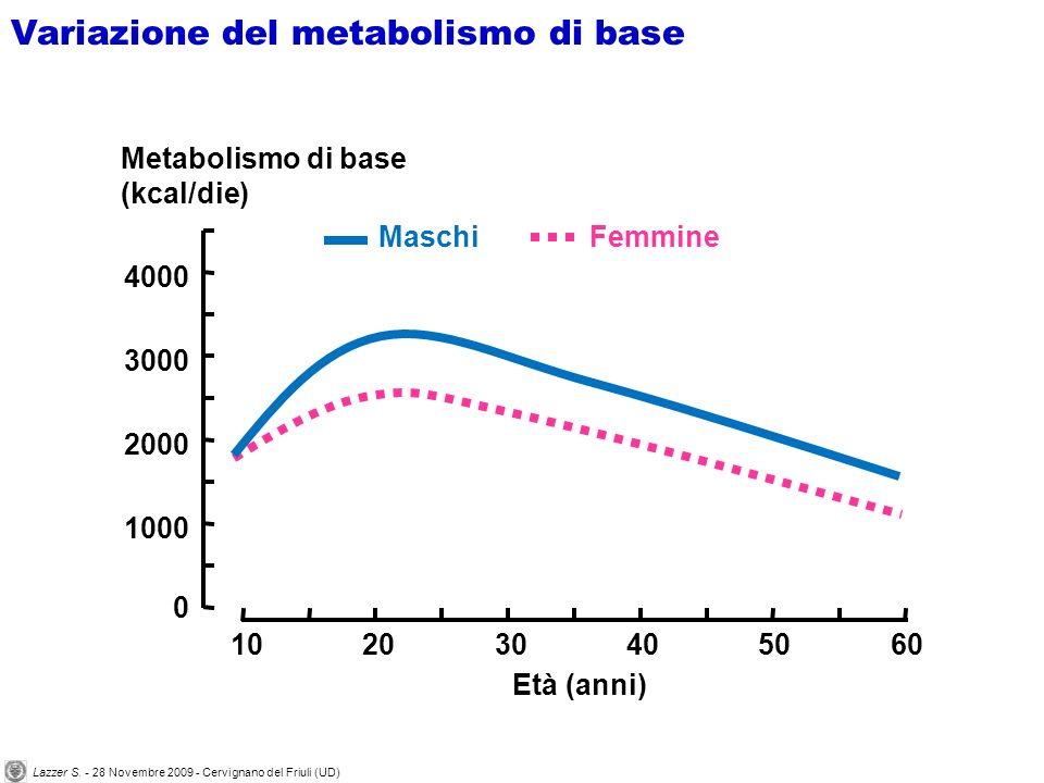 Confronto tra dispendio energetico totale e substrati energetici ossidati totali durante lesercizio a bassa ( ) ed alta ( ) intensità e nei successivi 60 min di recupero 0 400 800 1200 1600 2000 2400 TotalFatCarbohydrateProtein Energy expenditure (kJ) *** 0 10 20 30 40 50 60 70 80 FatCarbohydrateProtein Substrate oxidation (g) *** La durata dellattività fisica Principi dellallenamento aerobico Lazzer S.
