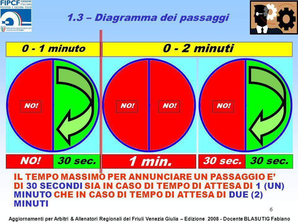 6 1.3 – Diagramma dei passaggi IL TEMPO MASSIMO PER ANNUNCIARE UN PASSAGGIO E DI 30 SECONDI SIA IN CASO DI TEMPO DI ATTESA DI 1 (UN) MINUTO CHE IN CAS