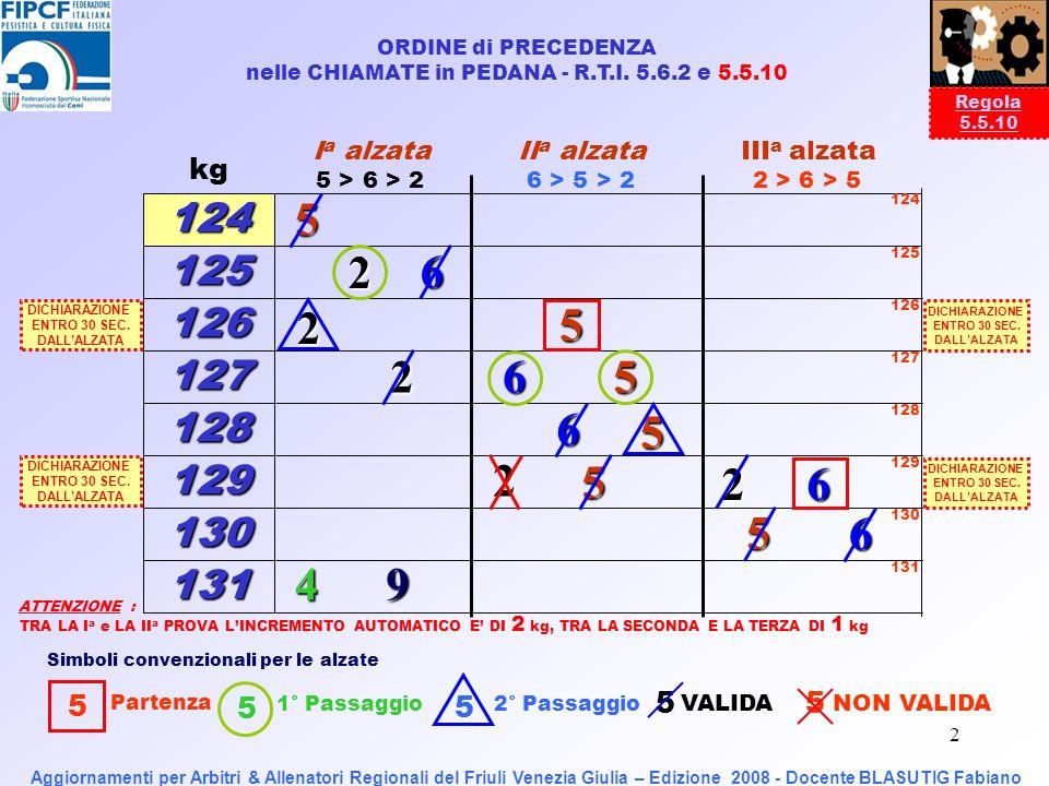 1 Aggiornamenti per UFFICIALI DI GARA ed INSEGNANTI TECNICI di Pesistica Comitato Regionale del FRIULI VENEZIA GIULIA Strassoldo di Cervignano, 27 giugno 2008 DICHIARAZIONE DEL PESO PARTENZA Aggiornamenti per Arbitri & Allenatori Regionali del Friuli Venezia Giulia – Edizione 2008 - Docente BLASUTIG Fabiano