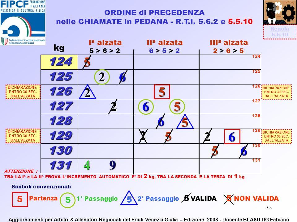 31 Quando due o più concorrenti ottengono lo stesso risultato in una gara in cui sono registrati con lo stesso peso, il concorrente che ha conseguito il risultato per primo, in base alla sequenza di gara, si classifica prima dellaltro … (segue) Riflessioni - R.T.I.