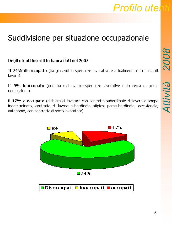 6 Suddivisione per situazione occupazionale Degli utenti inseriti in banca dati nel 2007 Il 74% disoccupato (ha già avuto esperienze lavorative e attualmente è in cerca di lavoro).