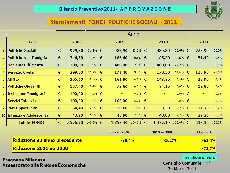 21 Bilancio Preventivo 2011- A P P R O V A Z I O N E in milioni di euro Pregnana Milanese Assessorato alle Risorse Economiche Consiglio Comunale 30 Marzo 2011