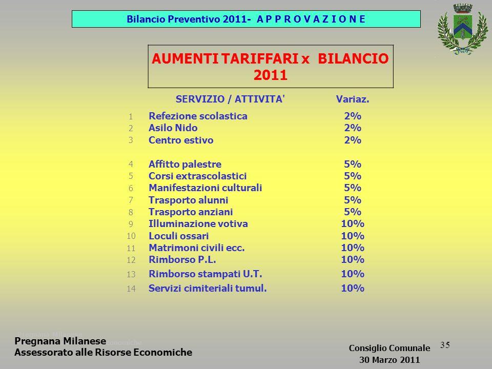 35 Pregnana Milanese Assessorato alle Risorse Economiche AUMENTI TARIFFARI x BILANCIO 2011 SERVIZIO / ATTIVITA Variaz.