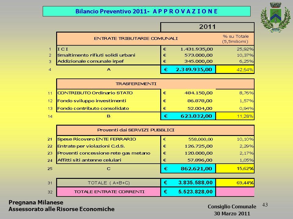 43 Pregnana Milanese Assessorato alle Risorse Economiche Bilancio Preventivo 2011- A P P R O V A Z I O N E Pregnana Milanese Assessorato alle Risorse Economiche Consiglio Comunale 30 Marzo 2011