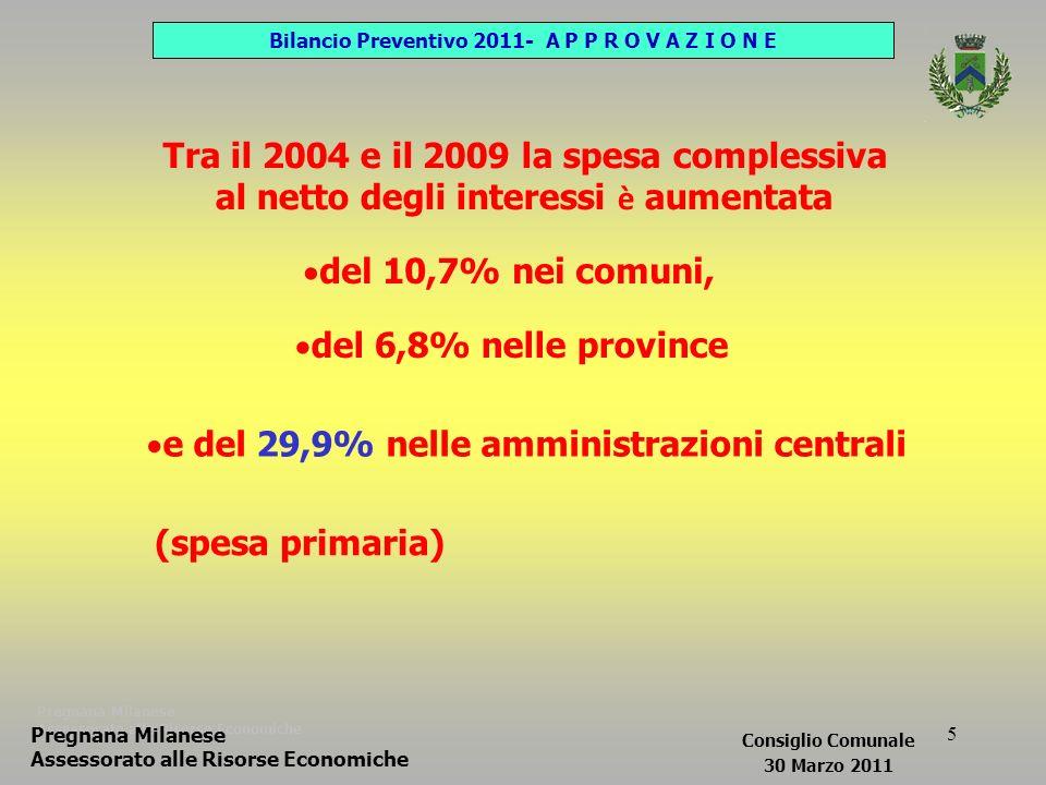 5 Pregnana Milanese Assessorato alle Risorse Economiche Tra il 2004 e il 2009 la spesa complessiva al netto degli interessi è aumentata del 10,7% nei comuni, del 6,8% nelle province e del 29,9% nelle amministrazioni centrali (spesa primaria) Bilancio Preventivo 2011- A P P R O V A Z I O N E Pregnana Milanese Assessorato alle Risorse Economiche Consiglio Comunale 30 Marzo 2011