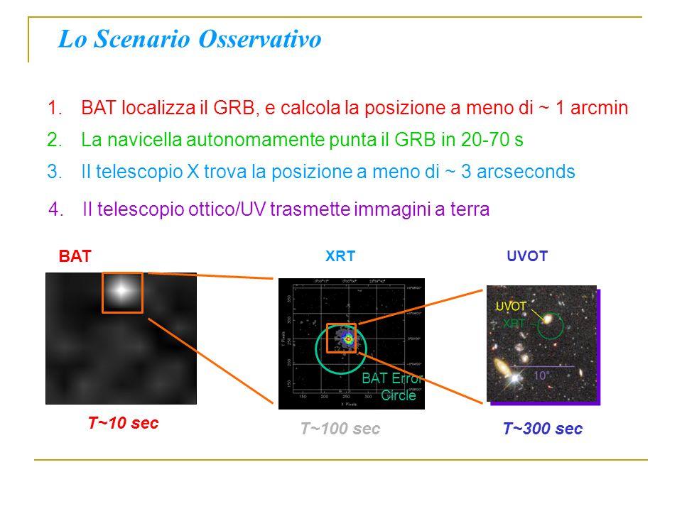 BAT T~10 sec Lo Scenario Osservativo 1.BAT localizza il GRB, e calcola la posizione a meno di ~ 1 arcmin BAT Error Circle XRT T~100 secT~300 sec UVOT 3.Il telescopio X trova la posizione a meno di ~ 3 arcseconds 2.La navicella autonomamente punta il GRB in 20-70 s 4.Il telescopio ottico/UV trasmette immagini a terra