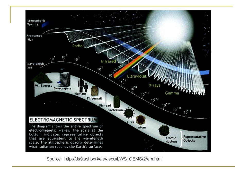 La radiazione di alta energia: X e Le osservazioni della radiazione UV, X e si effettuano solo dallo spazio X UV Visibile IR Radio Radio Microonde Satelliti Razzi Palloni Aeroplani Assorbimento dell atmosfera