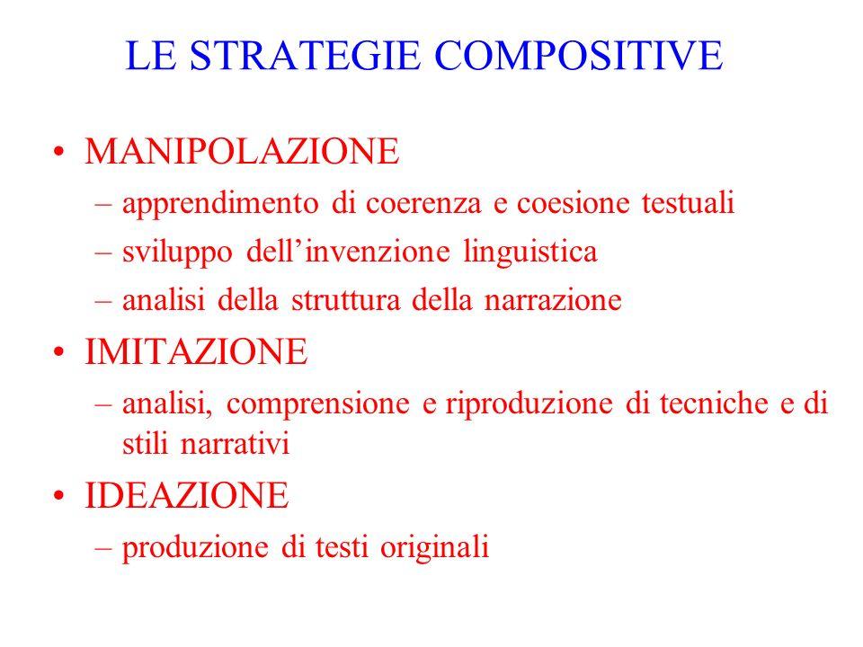 LE STRATEGIE COMPOSITIVE MANIPOLAZIONE –apprendimento di coerenza e coesione testuali –sviluppo dellinvenzione linguistica –analisi della struttura de