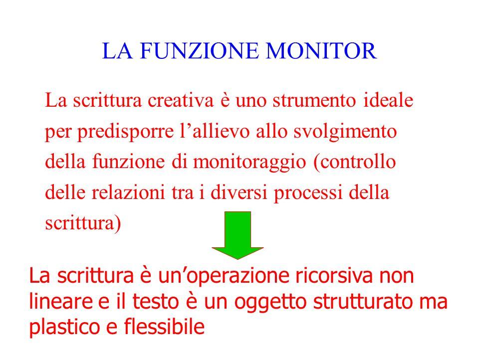 LA FUNZIONE MONITOR La scrittura creativa è uno strumento ideale per predisporre lallievo allo svolgimento della funzione di monitoraggio (controllo d