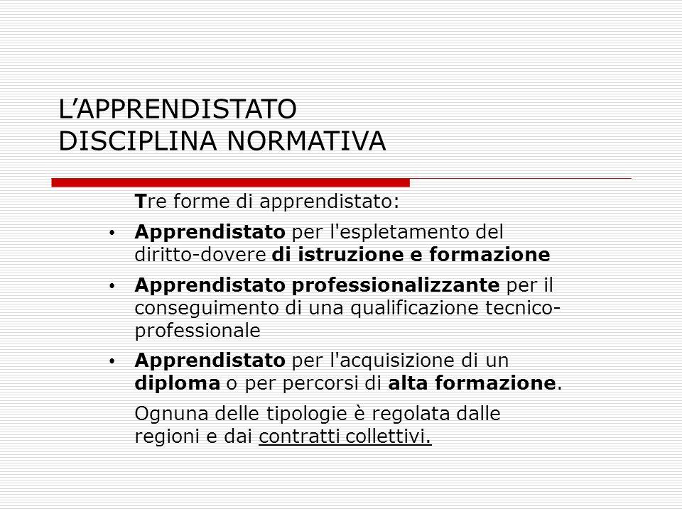 LAPPRENDISTATO DISCIPLINA NORMATIVA Tre forme di apprendistato: Apprendistato per l'espletamento del diritto-dovere di istruzione e formazione Apprend