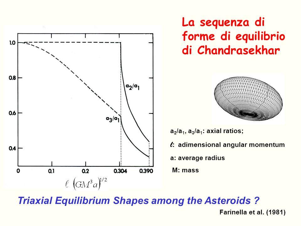 La sequenza di forme di equilibrio di Chandrasekhar a 2 /a 1, a 3 /a 1 : axial ratios; l : adimensional angular momentum a: average radius M: mass Tri