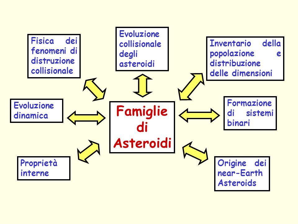 Famiglie di Asteroidi Fisica dei fenomeni di distruzione collisionale Inventario della popolazione e distribuzione delle dimensioni Proprietà interne