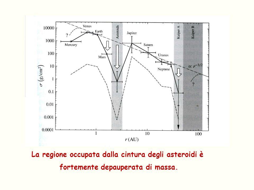 La regione occupata dalla cintura degli asteroidi è fortemente depauperata di massa.