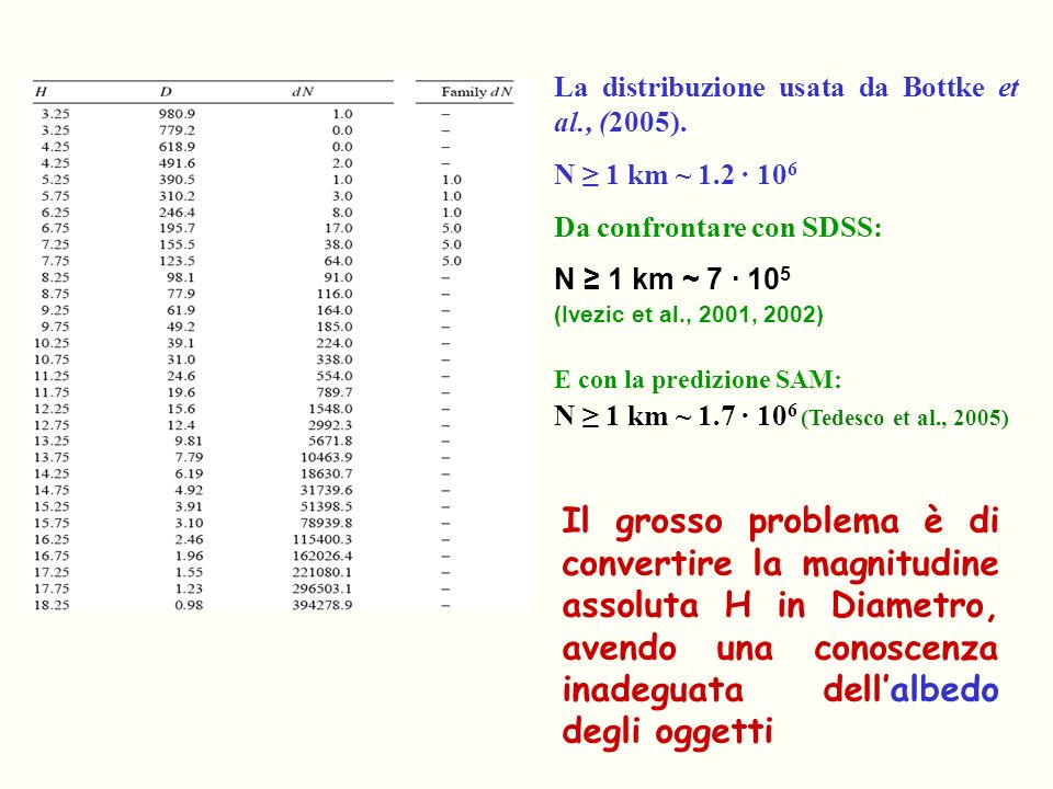 La distribuzione usata da Bottke et al., (2005). N 1 km ~ 1.2 · 10 6 Da confrontare con SDSS: N 1 km ~ 7 · 10 5 (Ivezic et al., 2001, 2002) E con la p