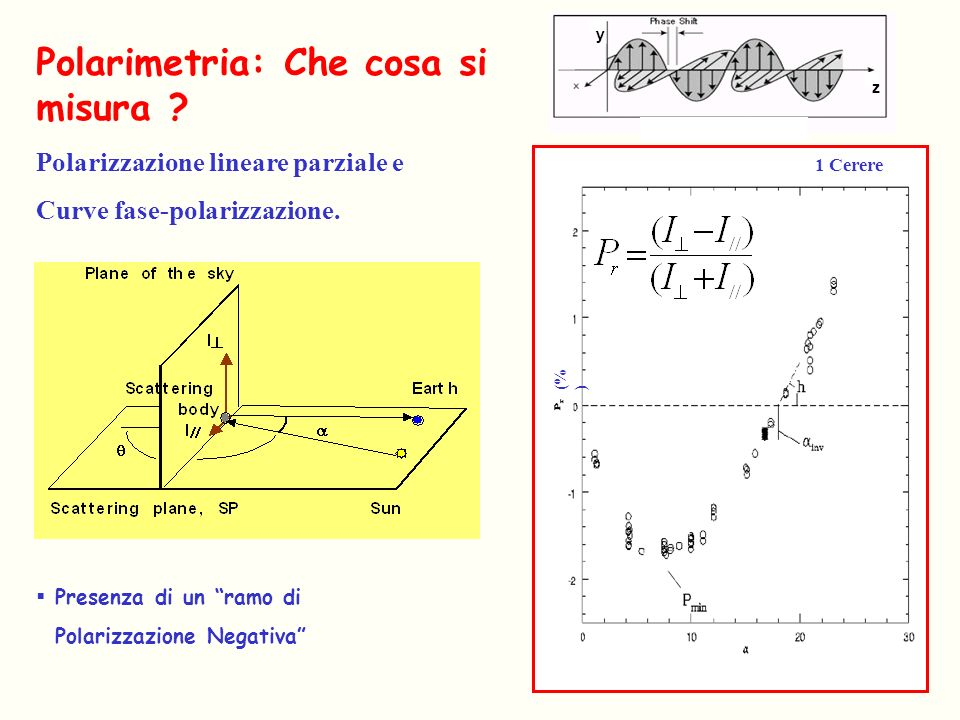 (% ) 1 Cerere Polarimetria: Che cosa si misura ? Polarizzazione lineare parziale e Curve fase-polarizzazione. Presenza di un ramo di Polarizzazione Ne
